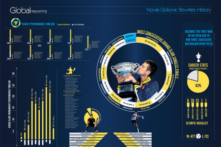 Novak Djokovic Infographic