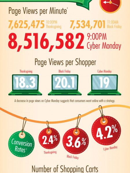 Online Shopping Trends Infographic