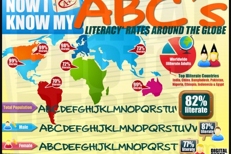Now I Know My ABC's - Literacy Rates Around the Globe Infographic