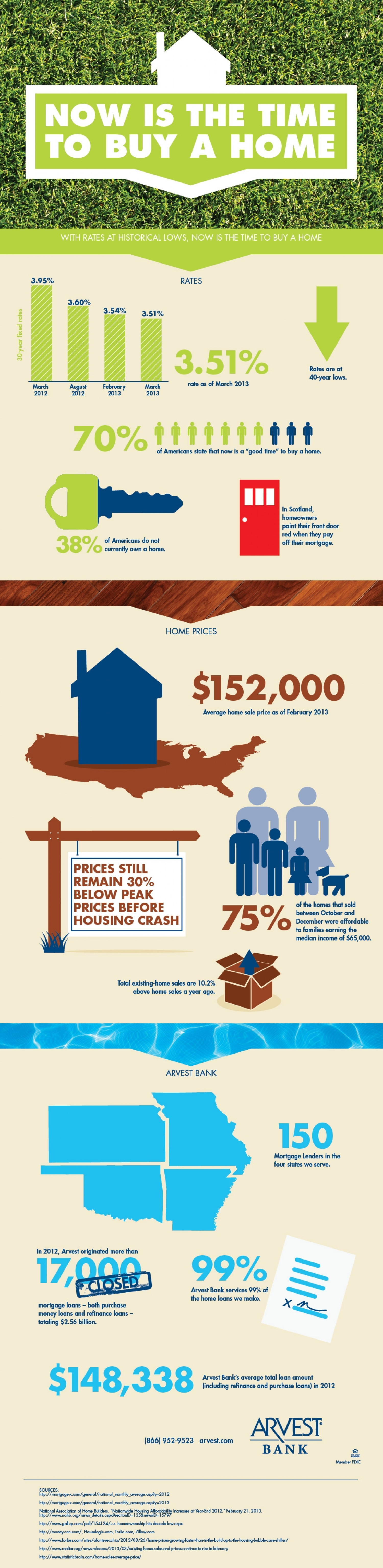 Now is The Time to Buy a Home Infographic