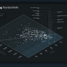 Nrburgring Nordschleife  Infographic