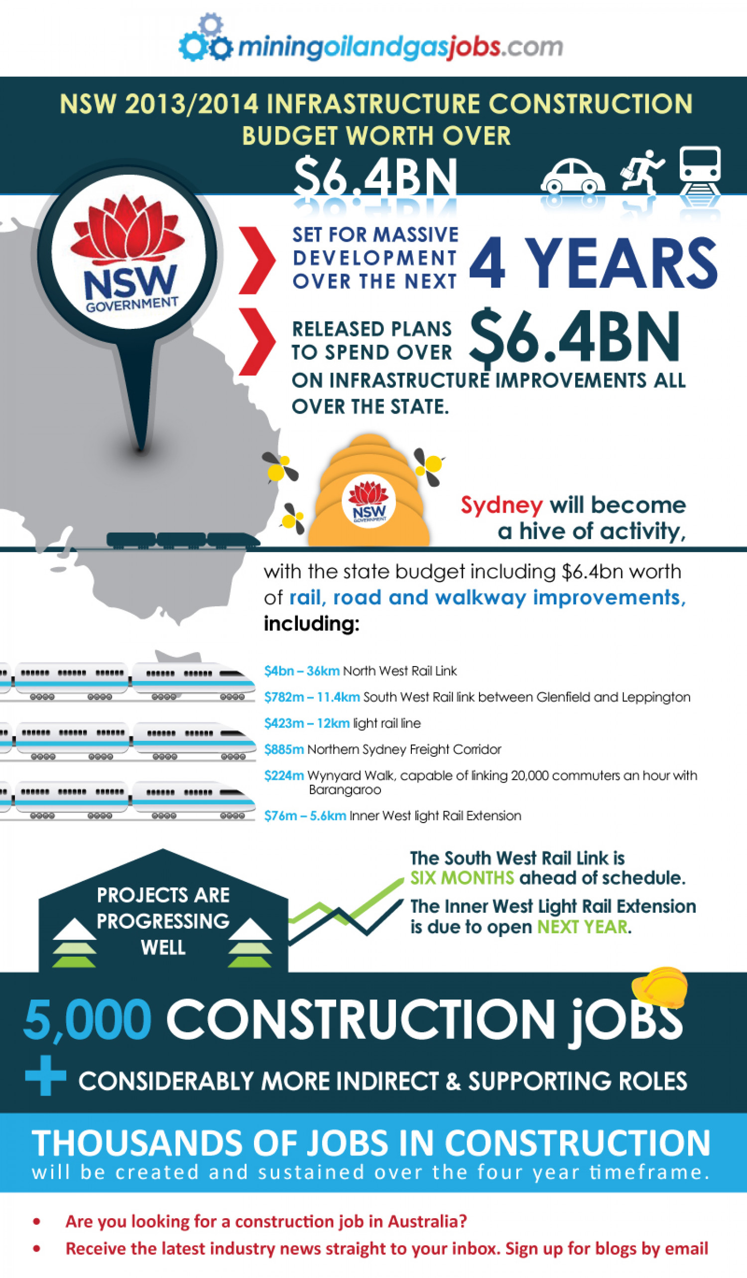 NSW 2013/2014 Infrastructure Construction Budget Infographic