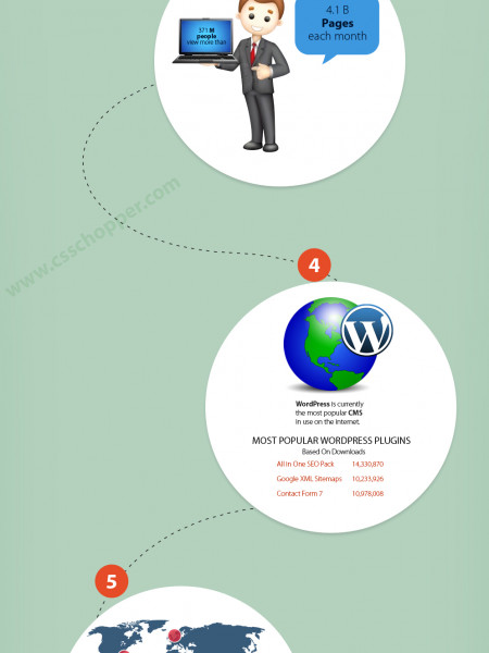 interesting and informative facts about Wordpress  Infographic