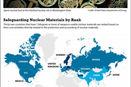 Nuclear Security: The Best and the Worst Countries Infographic