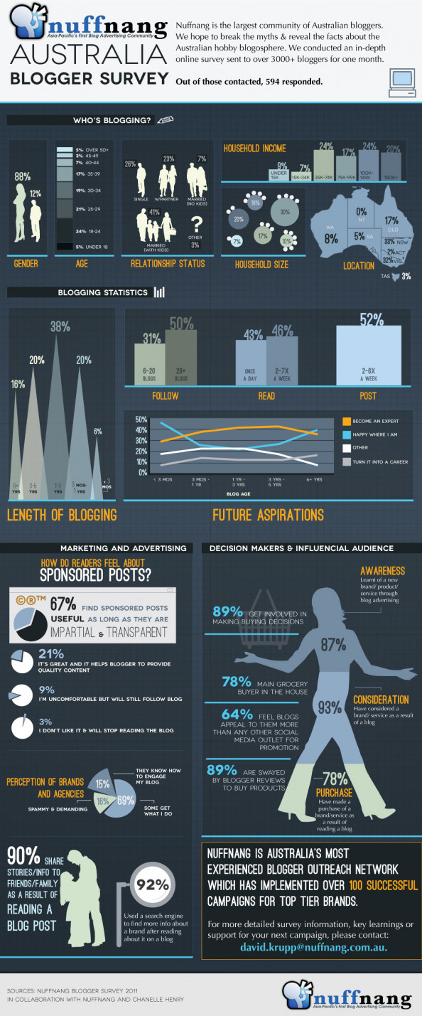 Nuffnang Survey - Who&#039;s Blogging? Infographic