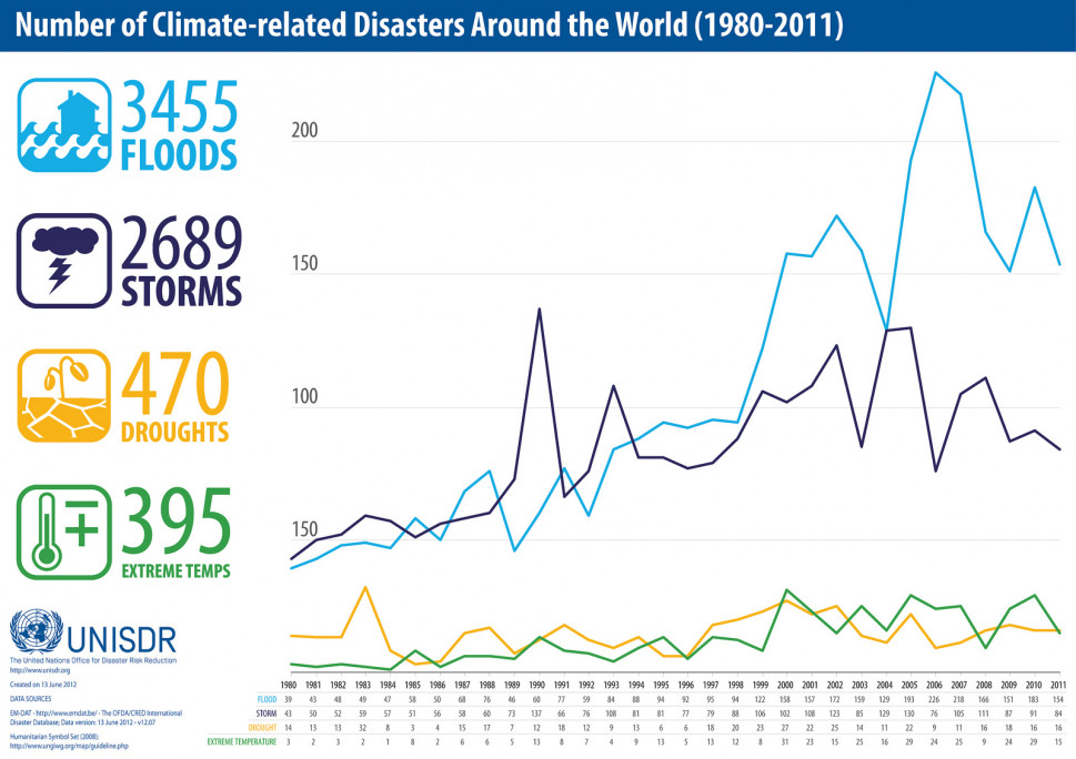 Number of Climate-related Disasters, 1980-2011 Infographic
