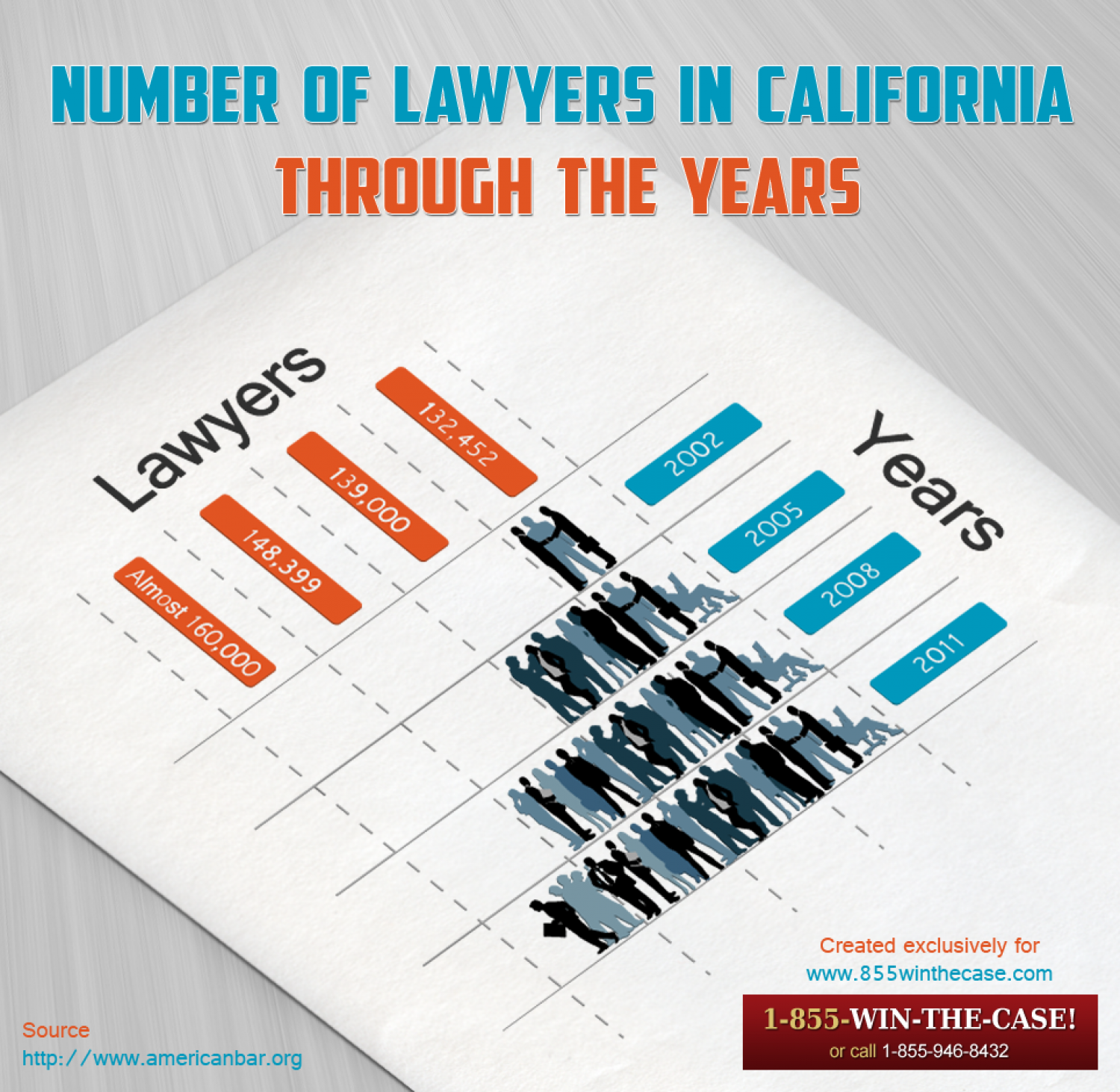 Number of Lawyers in California Infographic