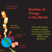 Number of Things in the World Infographic