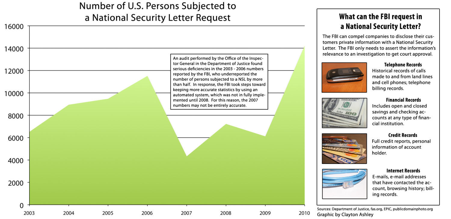 Number of U.S Persons Subjected to a National Security Letter Request  Infographic