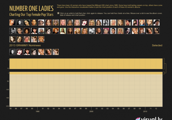 Number One Ladies Infographic