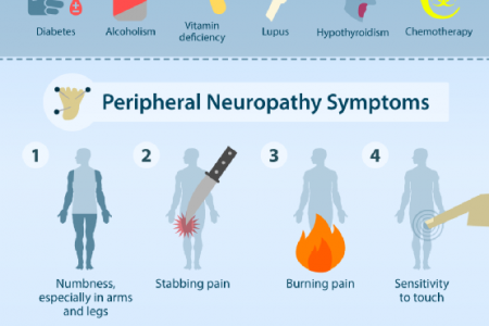 Numbing the Pain of Peripheral Neuropathy Infographic