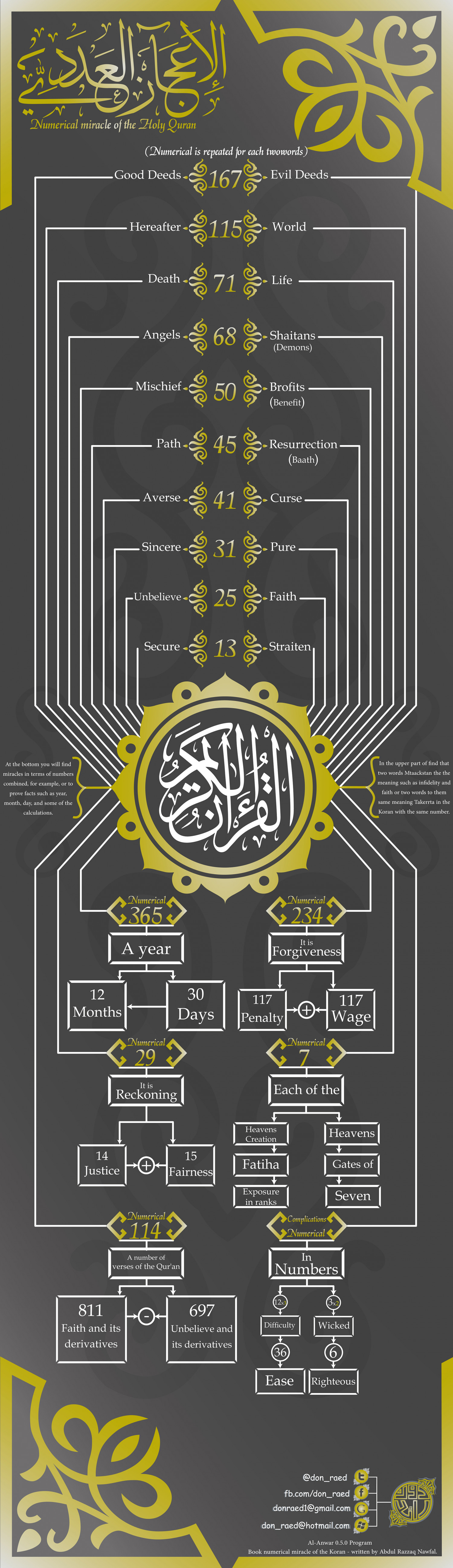 Numerical miracle of the Holy Quran (English) Infographic