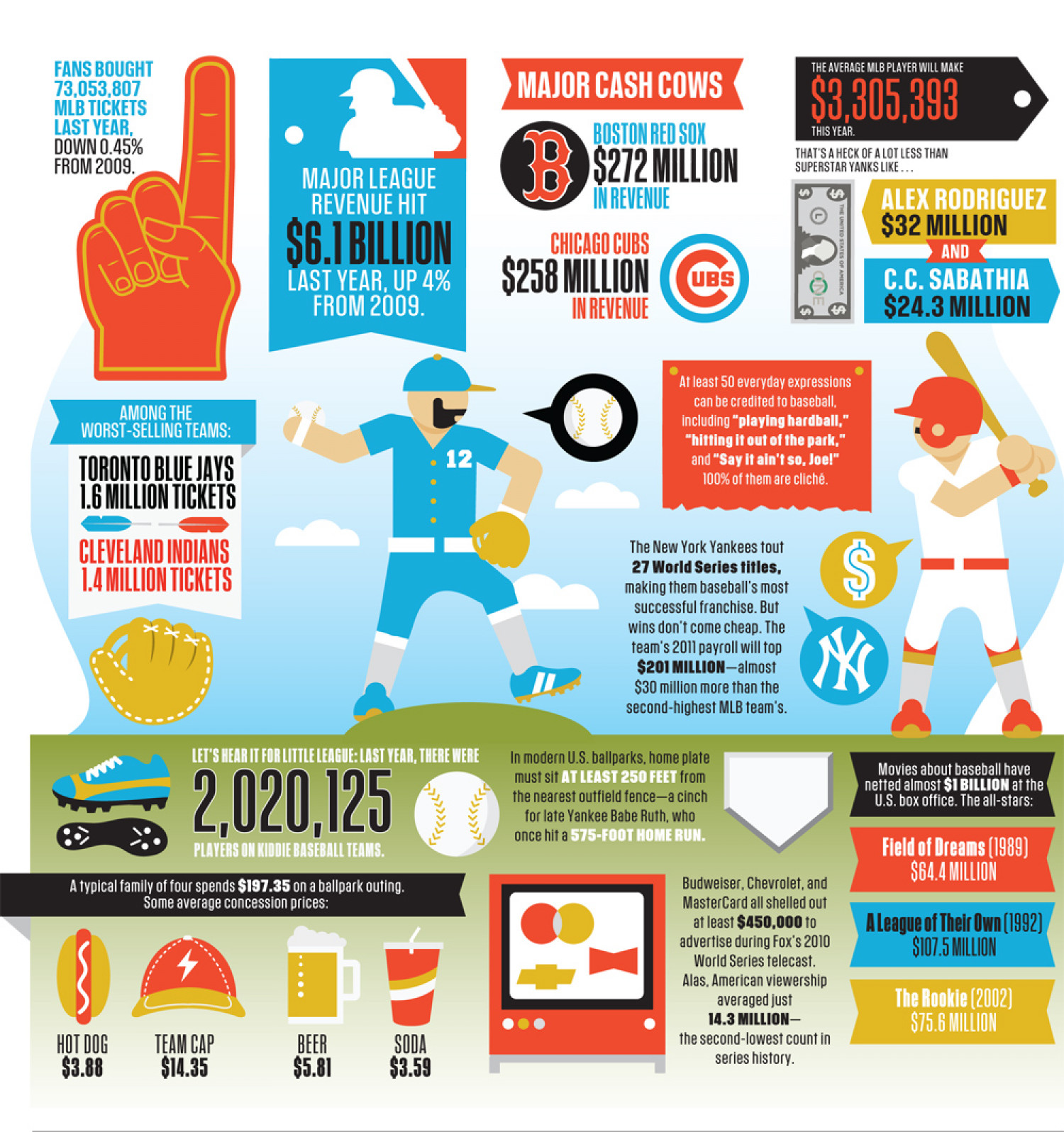 NUMEROLOGY | A League Above Infographic