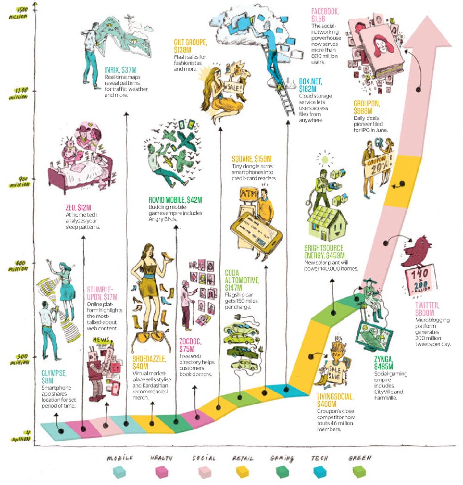 NUMEROLOGY | Which Startups Will Rule 2012? Infographic