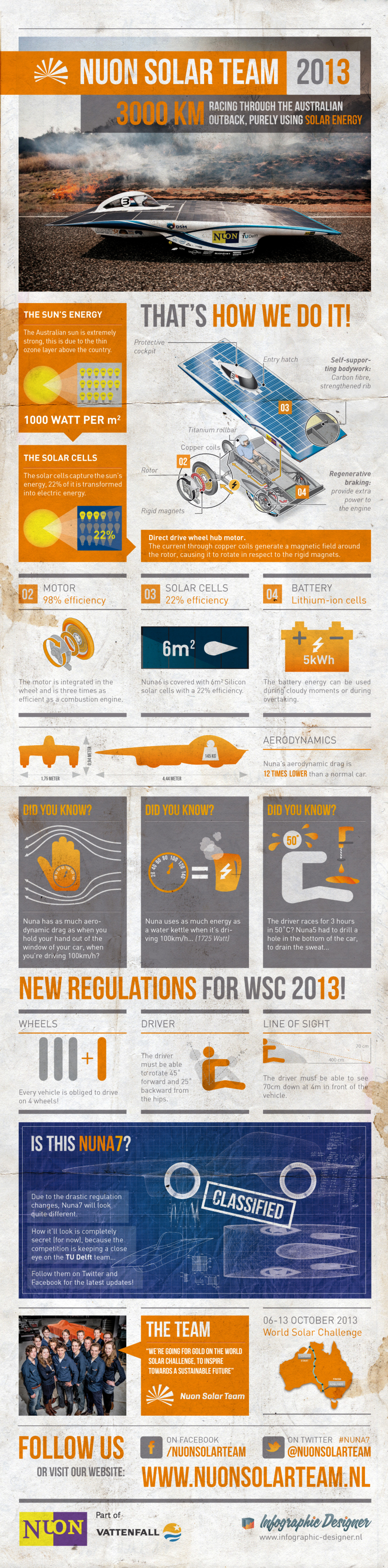 Nuon Solar Team  Infographic