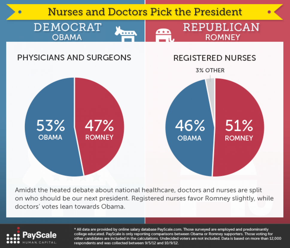 Nurses and Doctors Pick The President Infographic