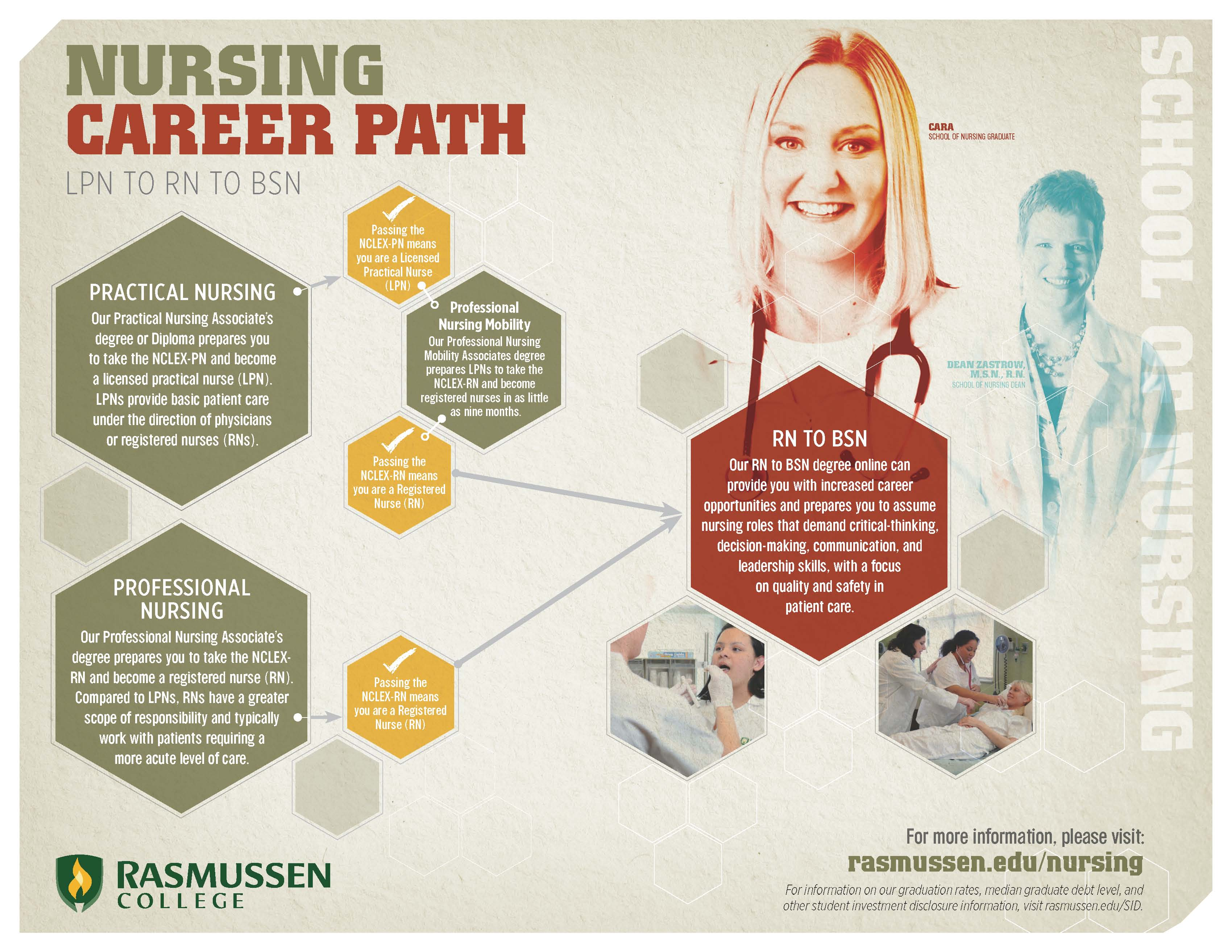 the clinical career path for nurse You'll need to gain a degree or diploma in nursing,  better career and pay  progression based on the  combine a clinical career in education or research.