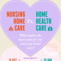 Nursing Home Care vs. Home Health Care Infographic