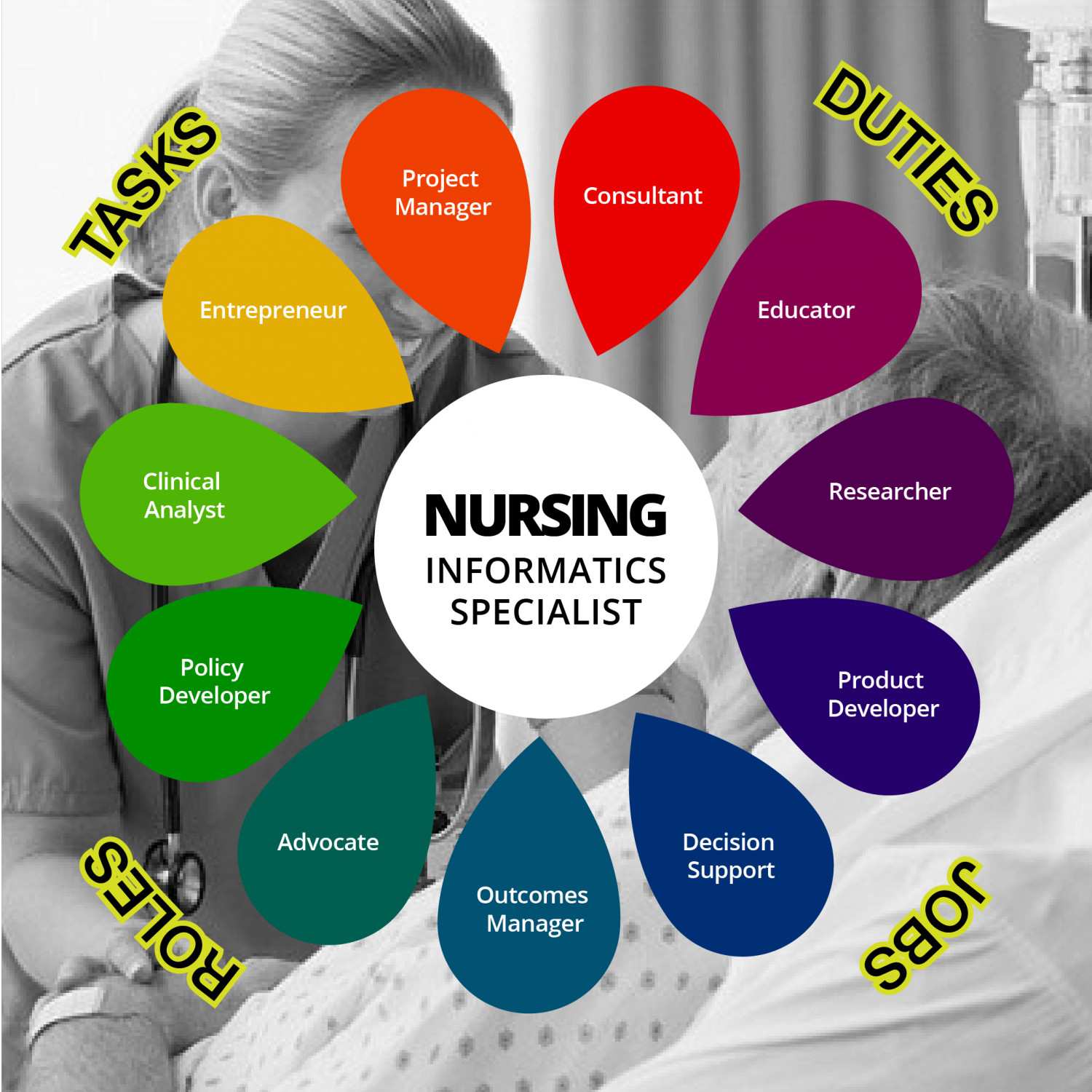 role of nursing informatics today Analyzing ehrs' role in patient safety is necessary in today's healthcare   nurses working in nursing informatics are thriving in healthcare.