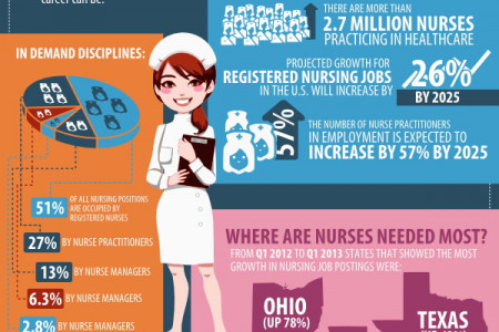 Nursing Job Opportunities Infographic