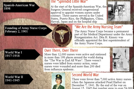 Nursing on the Front Line Infographic