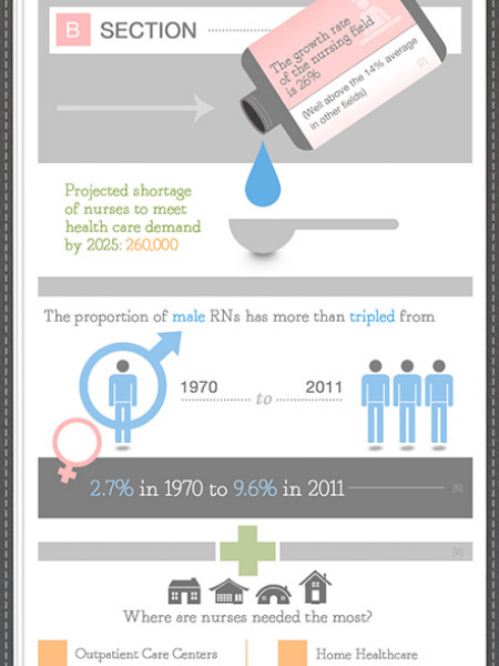 Nursing the Economy Back Into Shape  Infographic