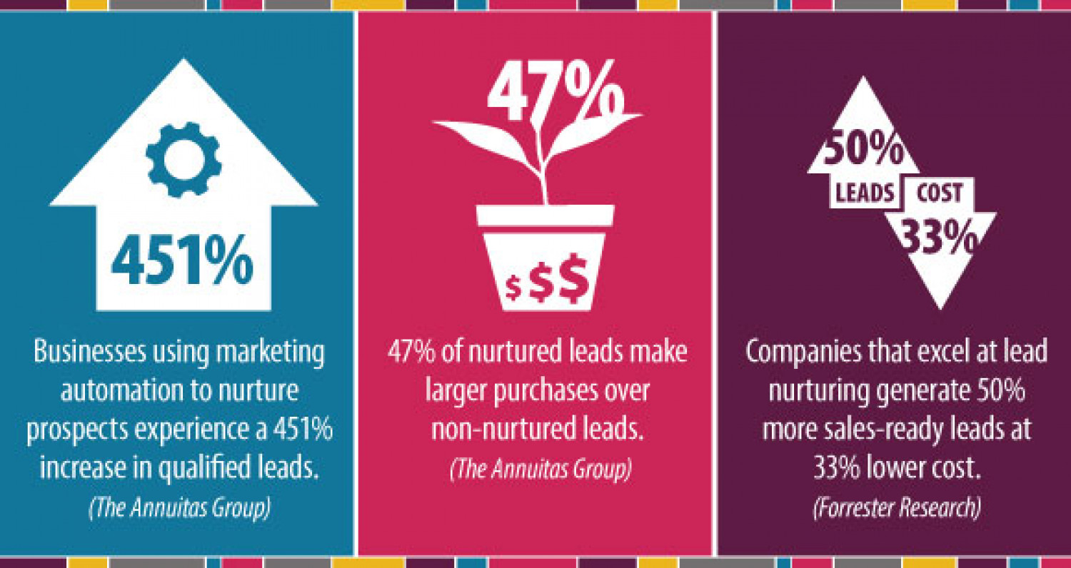 Nurtured Leads Infographic