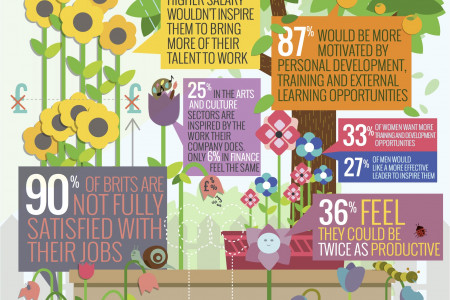 Nurturing Britain's Talent - are you satisfied with your job? Infographic