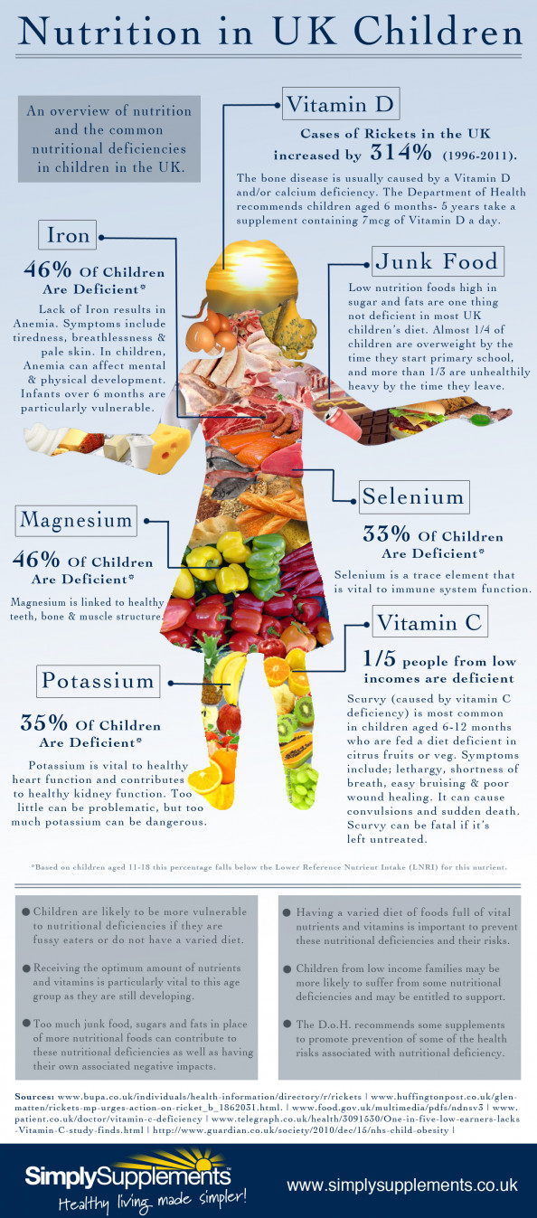 Nutrition in UK Children Infographic