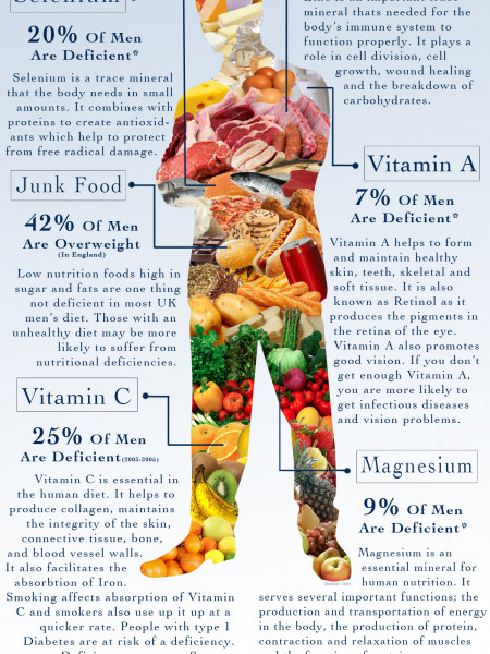Nutrition in UK Men Infographic
