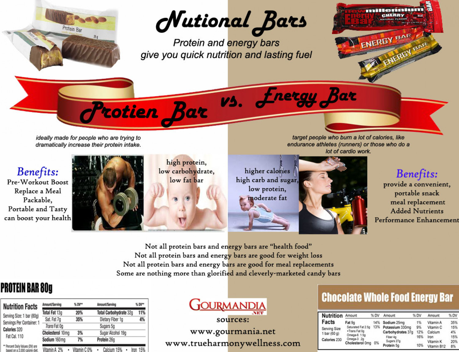 Nutritional Bar: Protein Bar vs. Energy Bar  Infographic