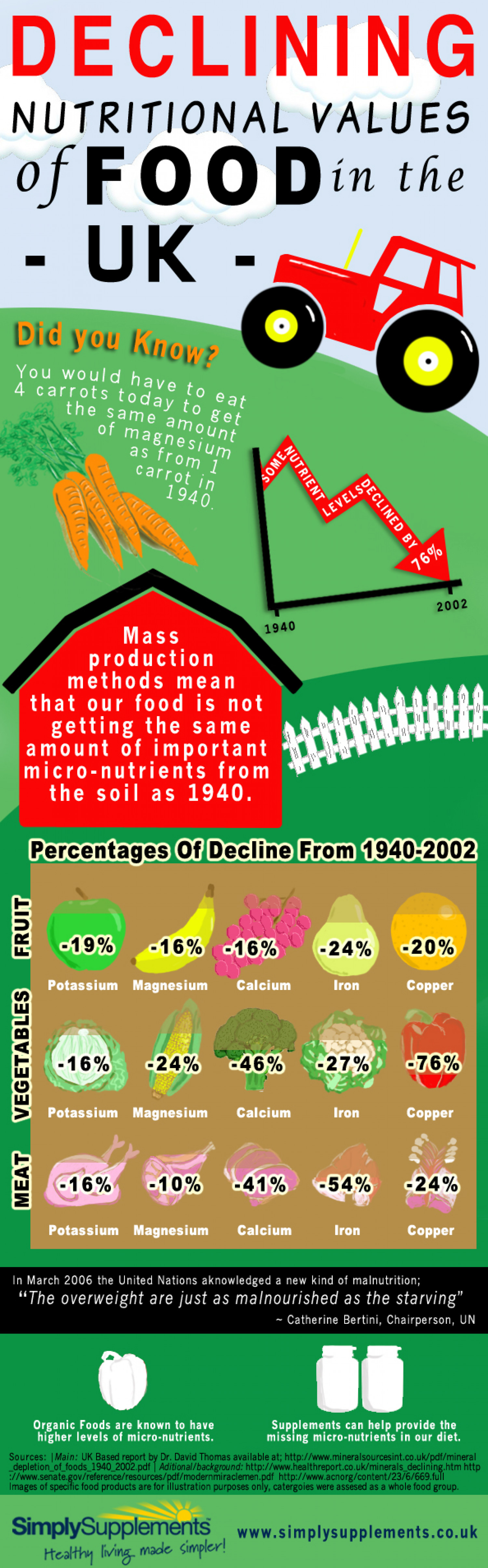 Nutritional decline in the UK  Infographic