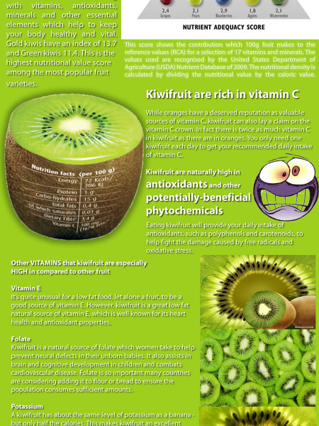 Nutritious yet Brown and Hairy Infographic
