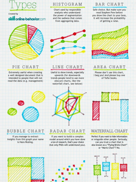 Nuts and Bolts of Chart Types Infographic