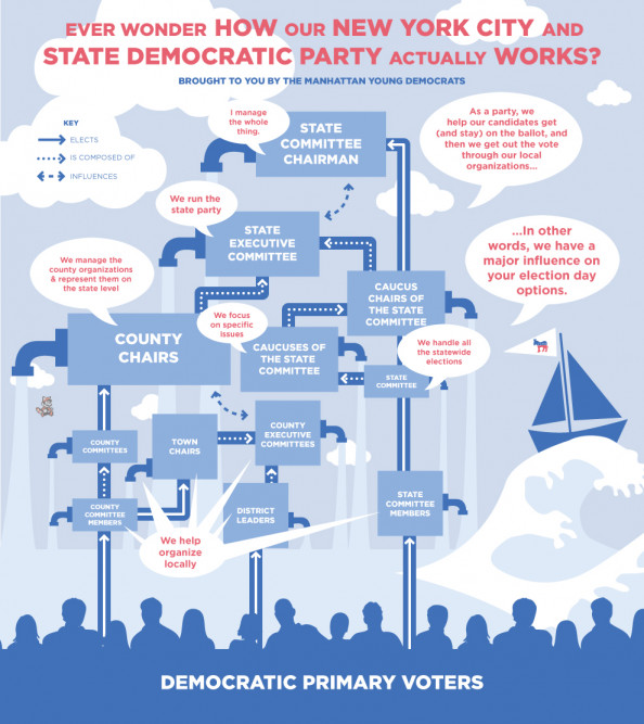 NYC &amp; Democrats Infographic