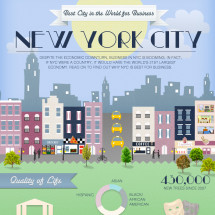 NYC: Best For Business Infographic