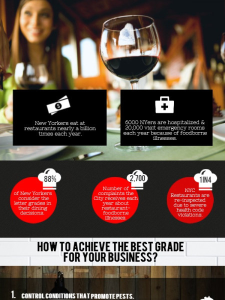 NYC Restaurant Grading System Explained Infographic