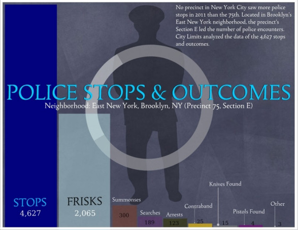 NYPD Stop and Frisk: Police Stop & Outcomes-East New York