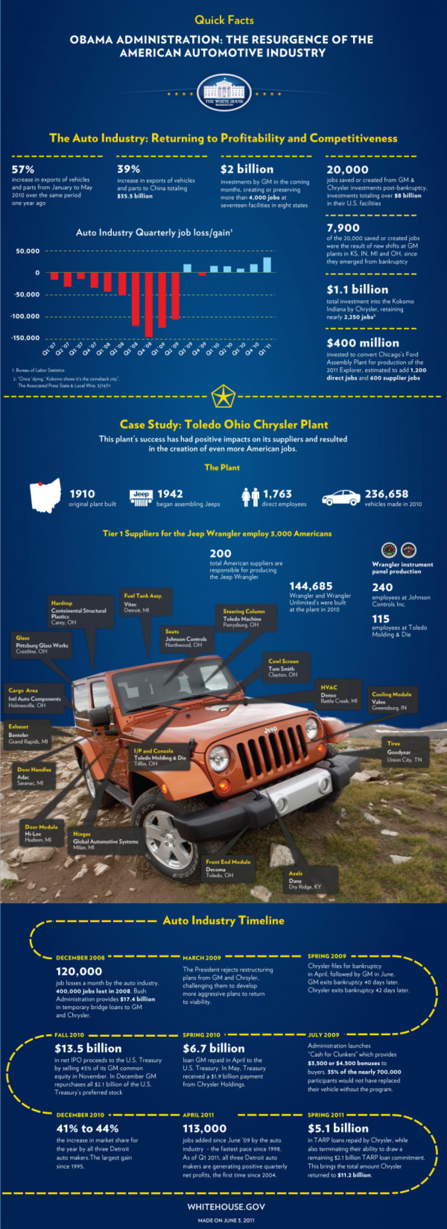 Obama Administration: The Resurgence of the American Automotive Industry  Infographic