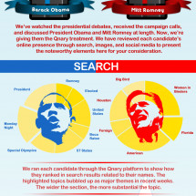 Obama, Romney, and the Presidential Candidates' Digital Identities Infographic