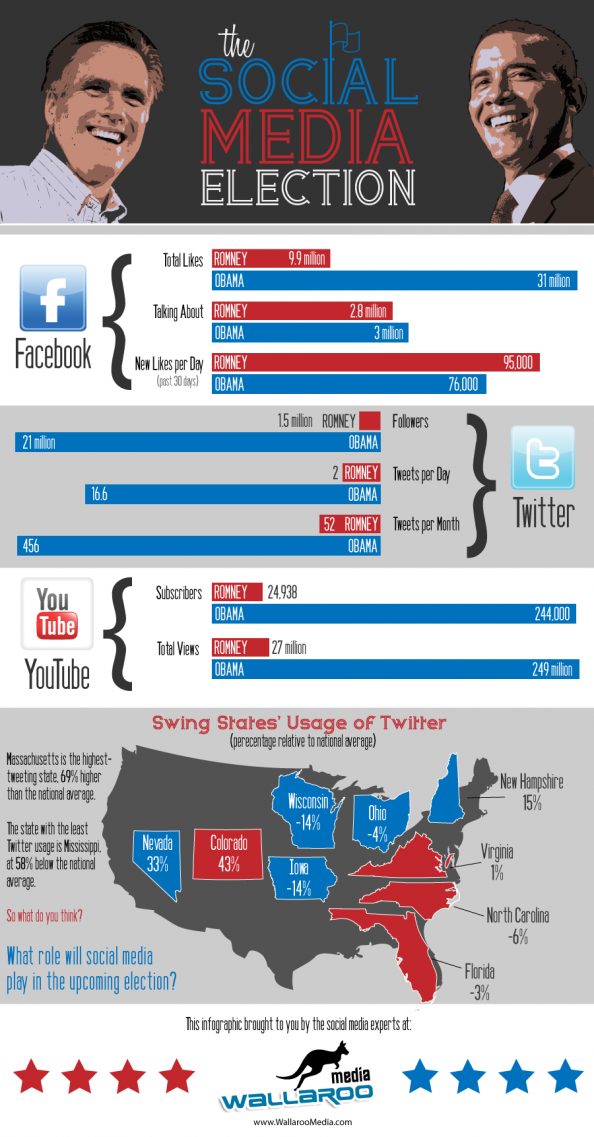 Obama Verse Romney - the 2012 Social Media Election Infographic