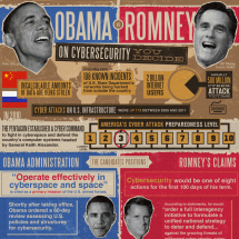Obama vs Romney on Cybersecurity: You Decide Infographic