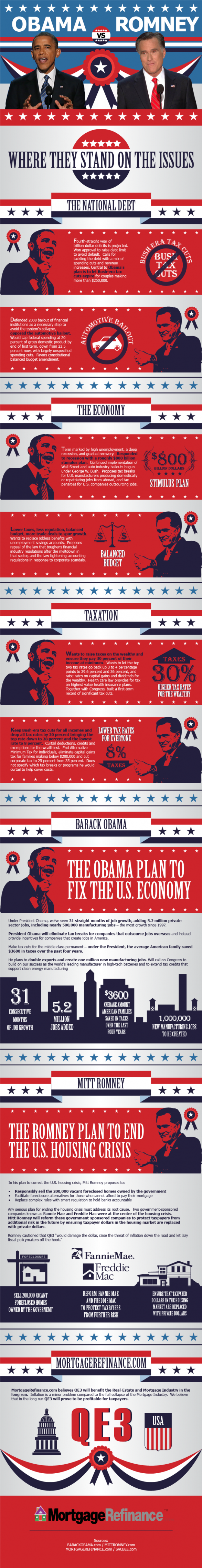 Obama vs. Romney: Where They Stand