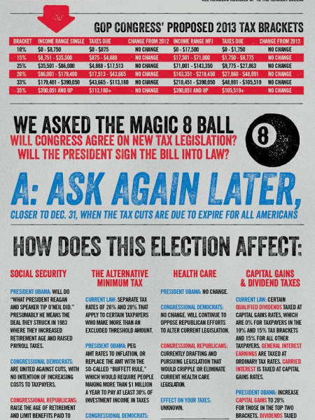 Obama Wins: Here's What That Could Mean For Your Taxes Infographic