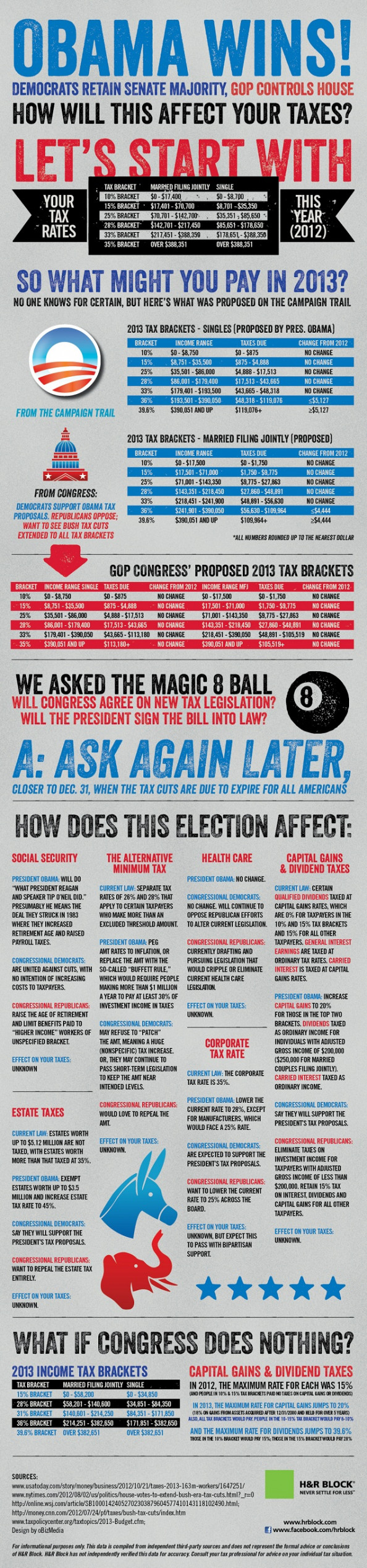 Obama Wins: Here&#039;s What That Could Mean For Your Taxes Infographic