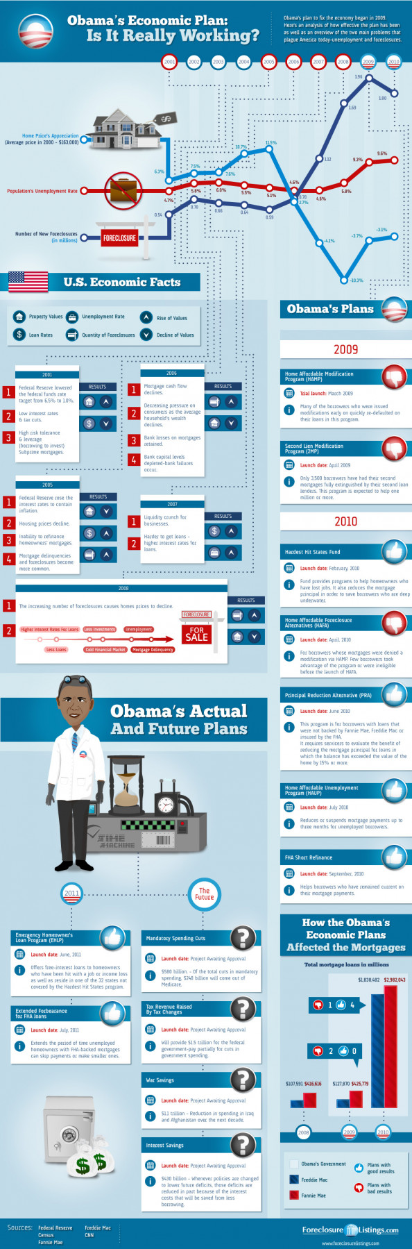 Obama&#039;s Economic Plan Infographic