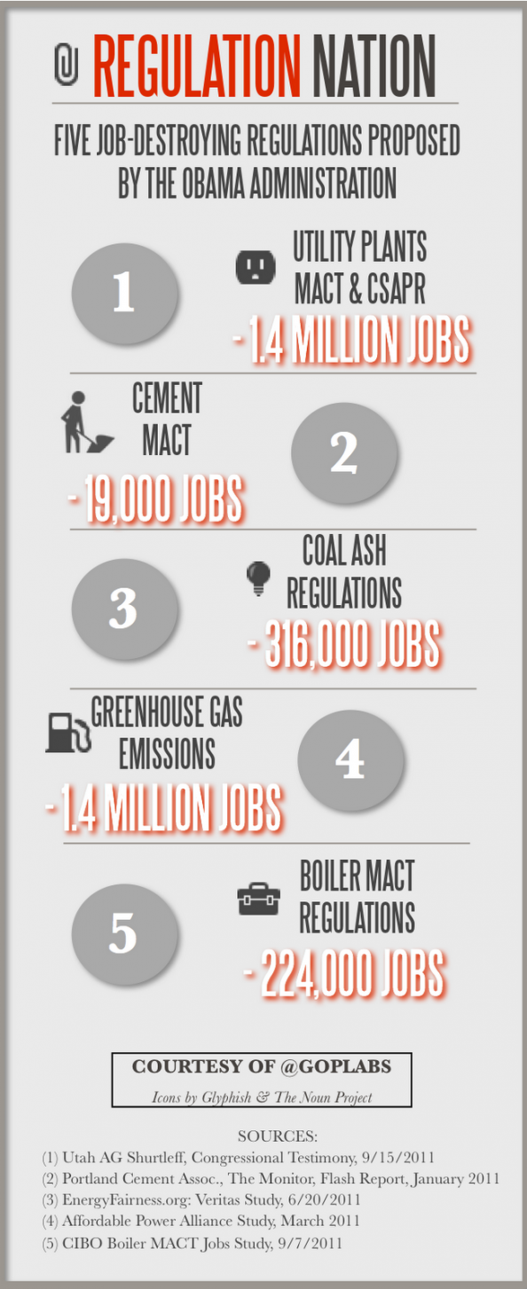 Obama's Five Job Destroying Regulations Infographic