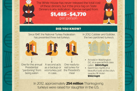 Obama's Thanksgiving Dinner Infographic