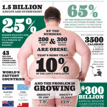 Obesity Around The World Infographic