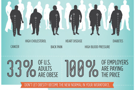 Obesity: As Serious As A Heart Attack Infographic